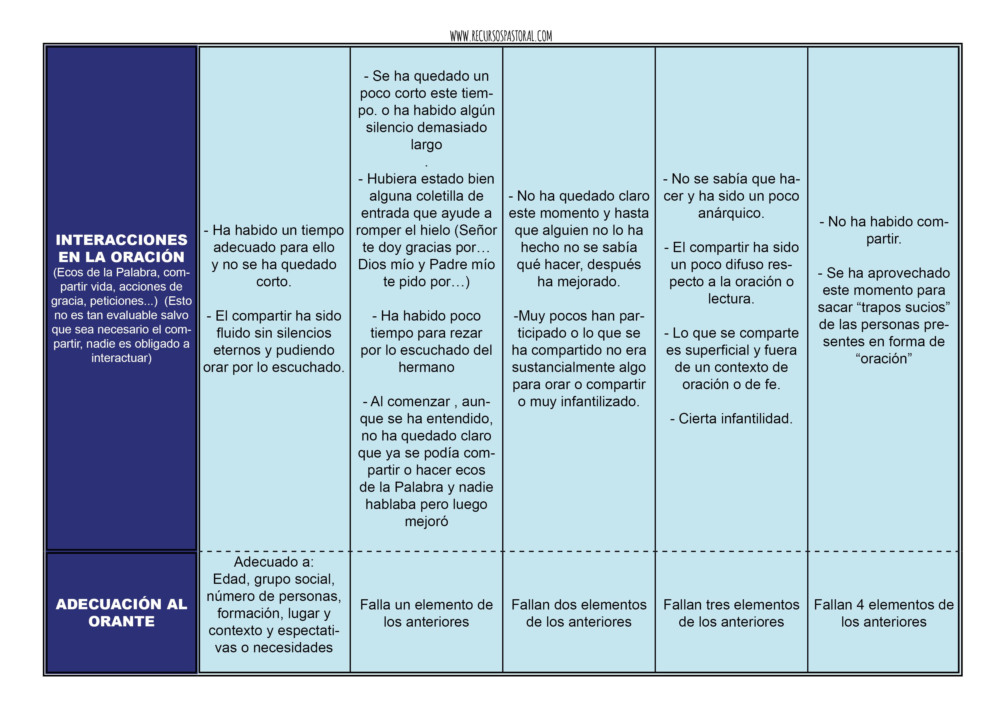 Rubrica oraciones3.png